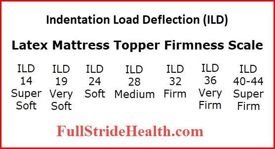 Latex Mattress Topper Firmness Scale.  FullStrideHealth.com