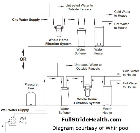 Whirlpool whole house water filter WHA-WH90. FullStrideHealth.com
