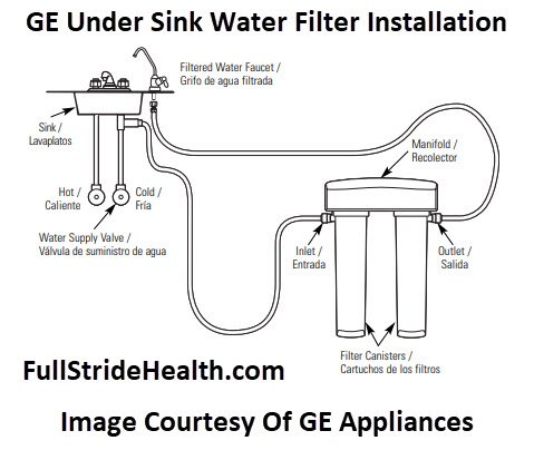 GE GXSV65R Dual Stage Drinking Water Filtration System Installation Image