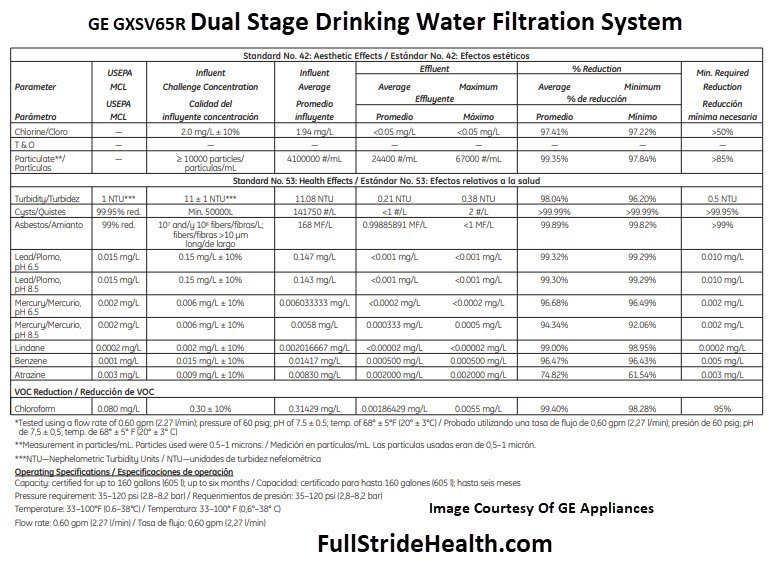 GE GXSV65R Dual Stage Drinking Water Filtration System Performance Data