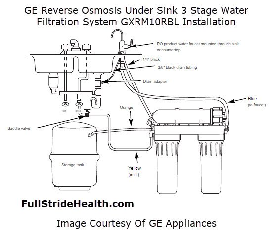 GE Reverse Osmosis Under Sink 3 Stage Water Filtration System GXRM10RBL Installation