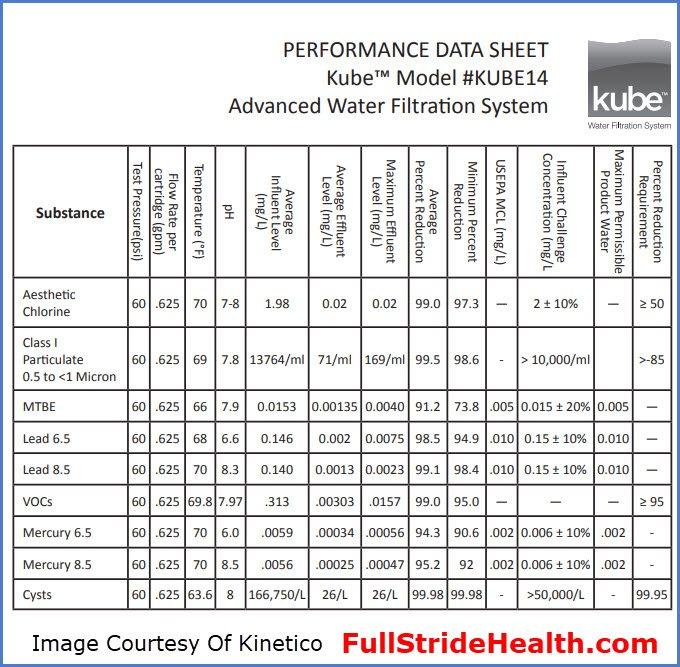 Kube water filter Peformance Data Sheet
