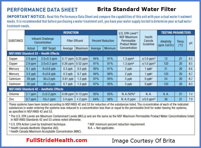 Performance Data Sheet Brita Standard Water Filter