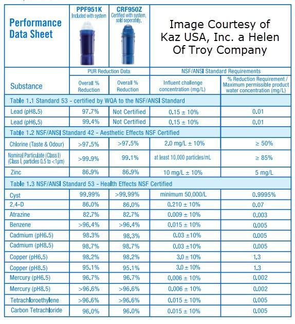 Pur Filter Performance Data Sheet part 1