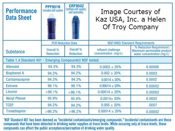 Pur Filter Performance Data Sheet part 2